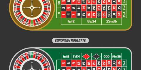 Différence entre la roulette américaine et la roulette européenne